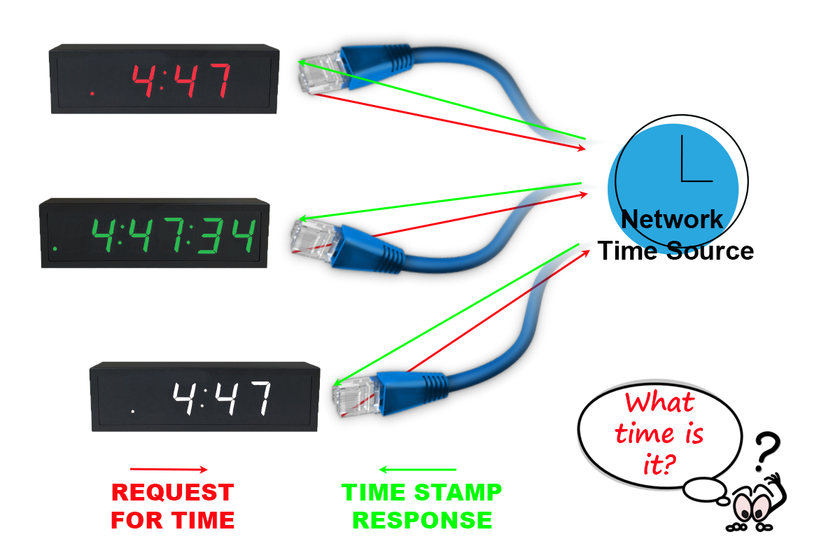 How do NTP clocks get time?