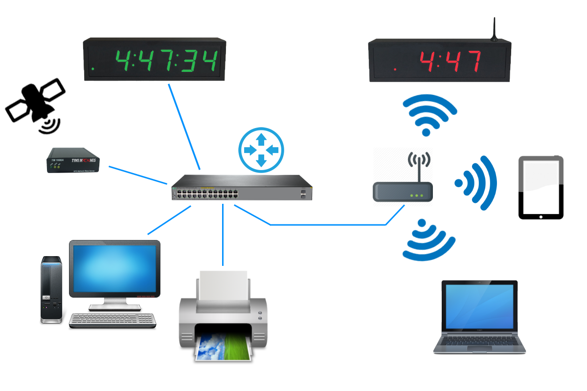 Network configuration for NTP Wall Clocks