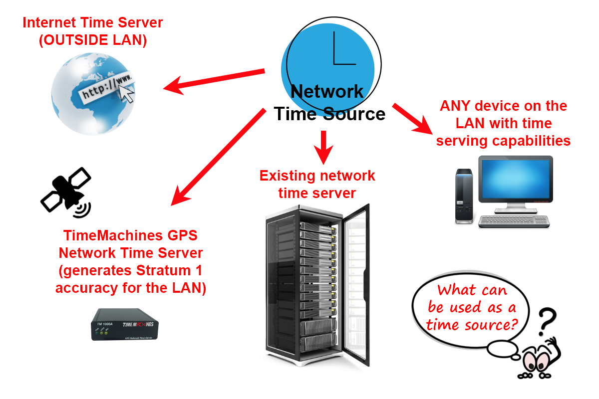 Time Source Devices for NTP Clocks